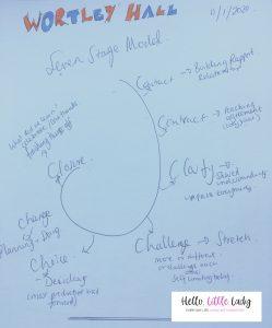 Written diagram of the seven C's of Change model - Wortley Hall - UNION19 - final weekend
